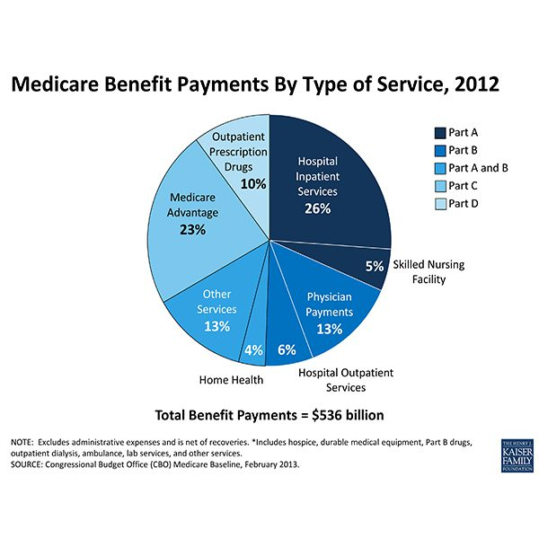 Medigap vs Medicare Advantage Stats