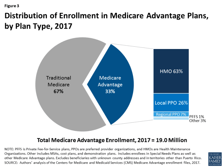 Medicare Advantage Plans >> Which Is Better In 2019 Medicare Advantage Plans Vs