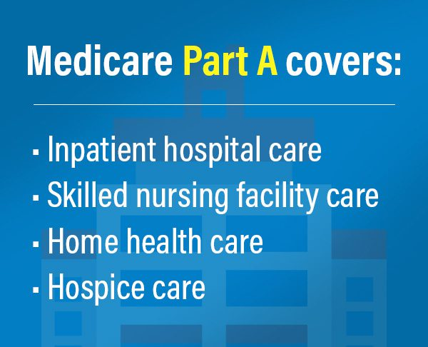 Medicare Part A covers