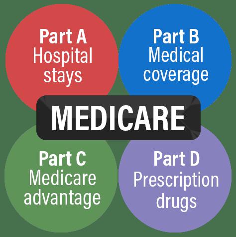 Parts of Medicare together