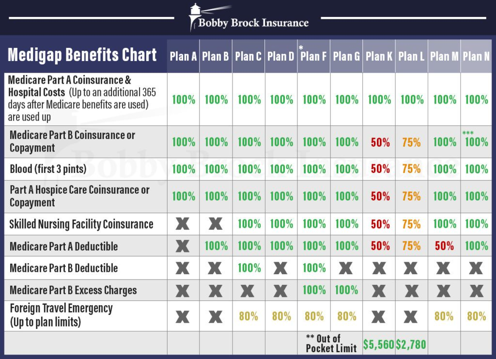 Medigap Benefits Chart