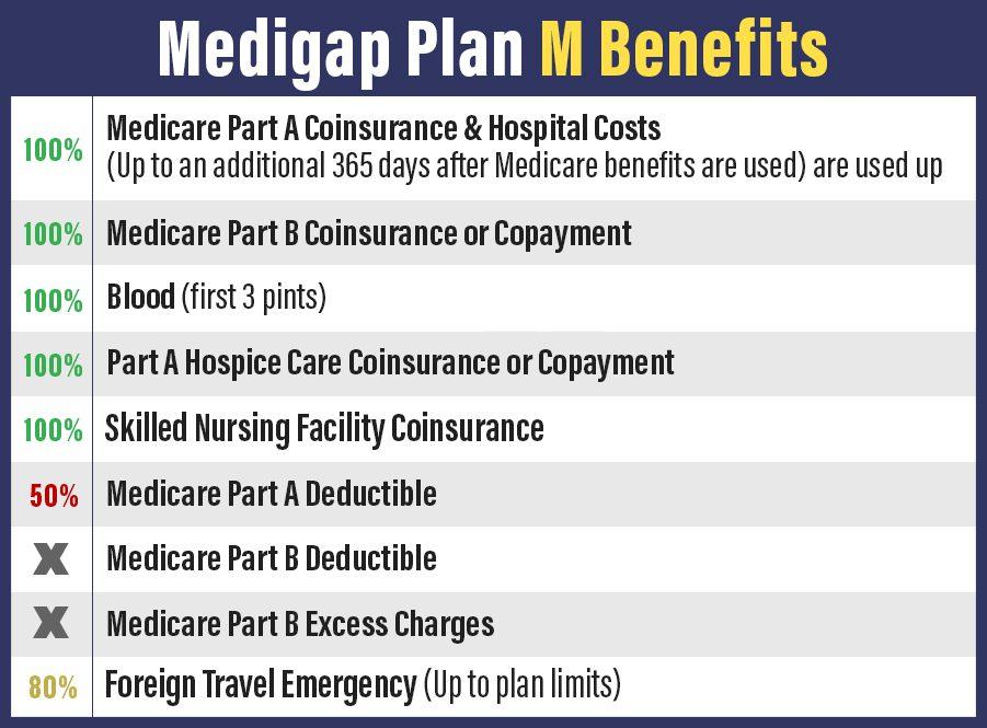 medicare plan M