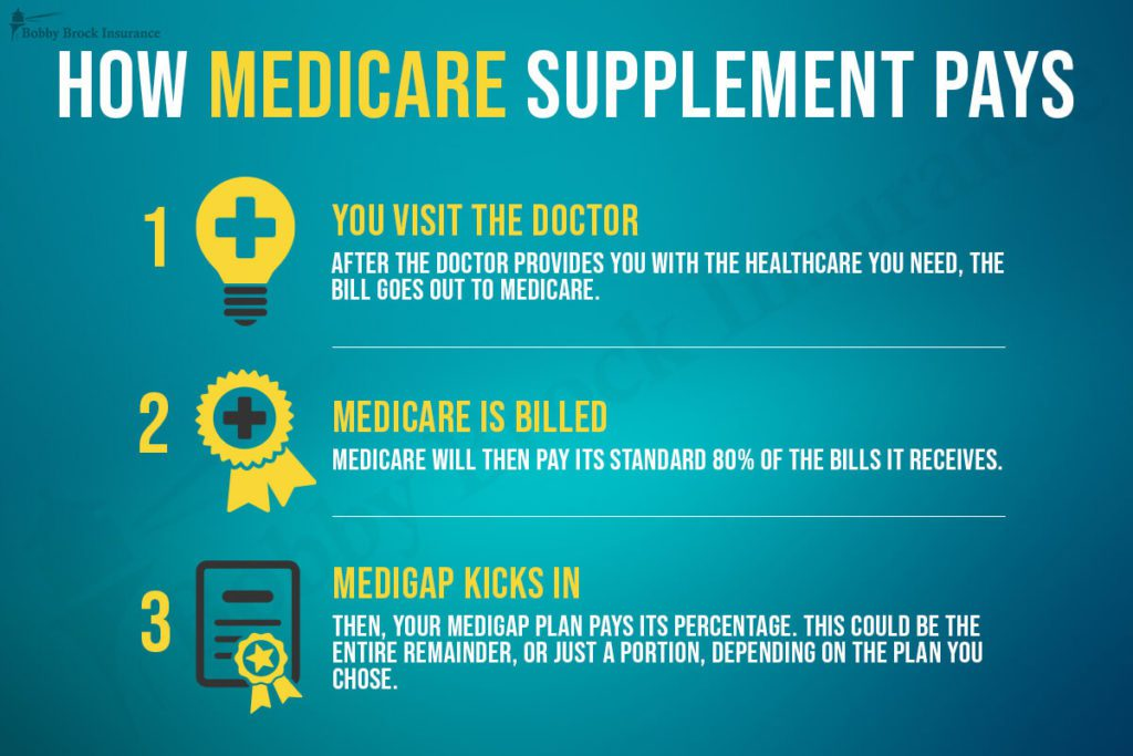 Bobby Brock - How Medicare Supplement Pays